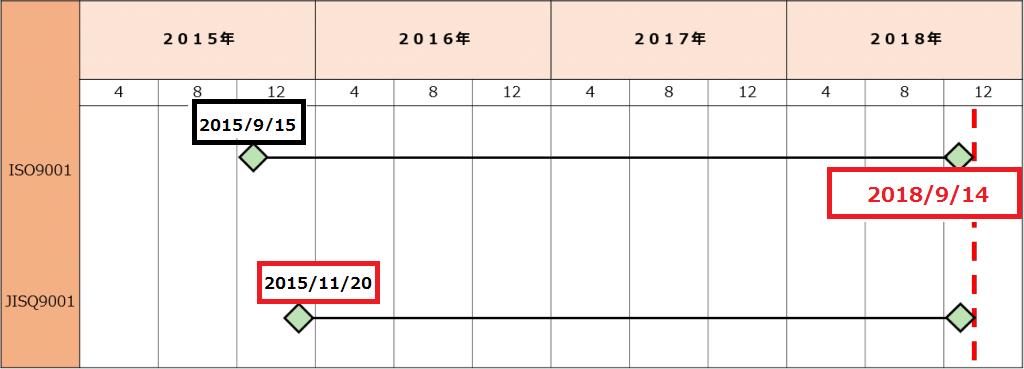 ISO9001 2015規格改正情報 | 株...