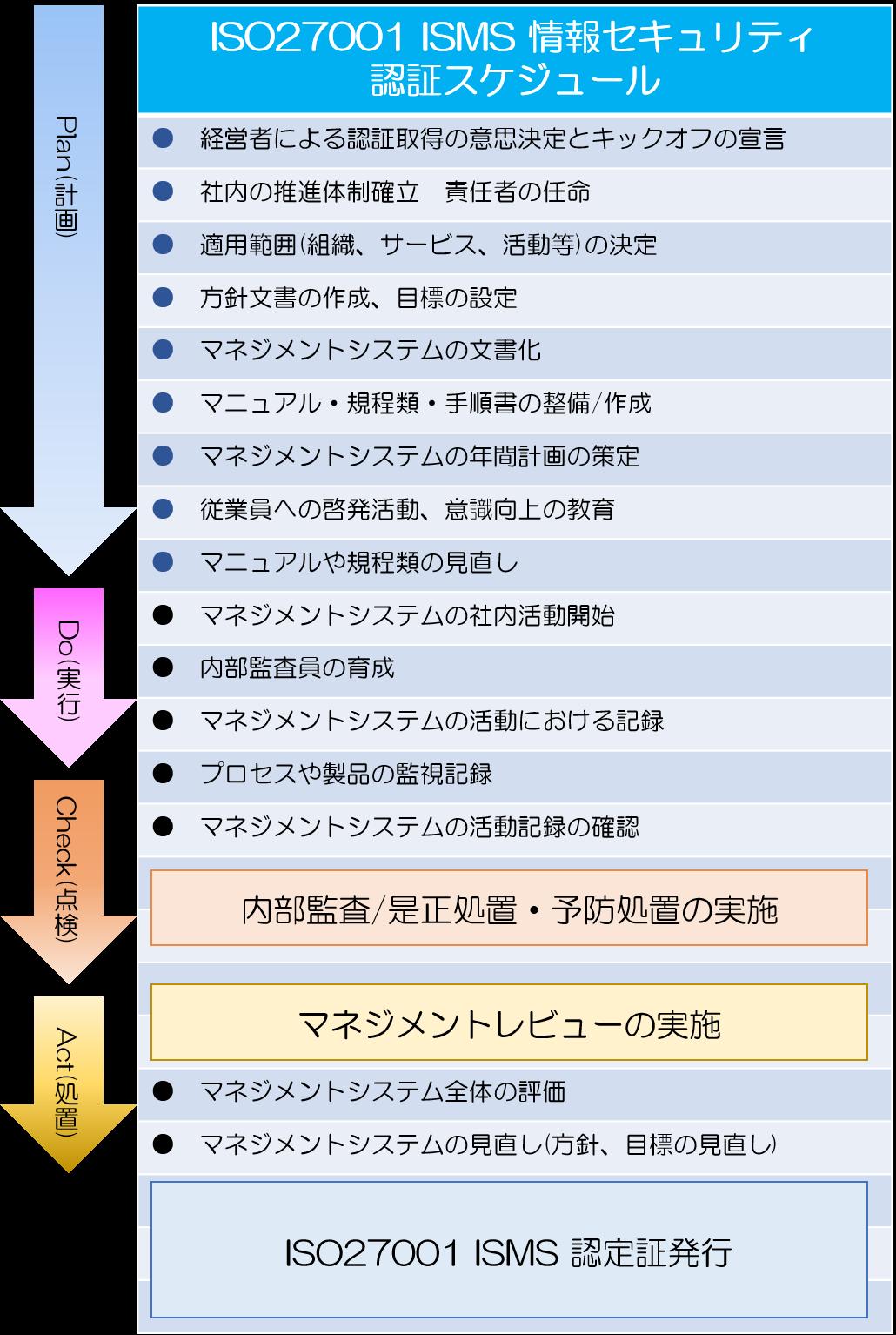 ISMSスケジュール