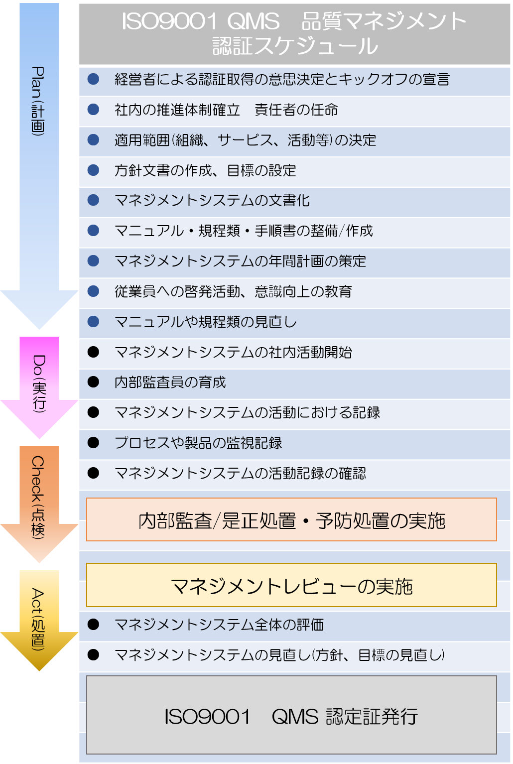 QMSスケジュール